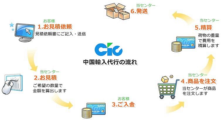 中国輸入代行の流れ
